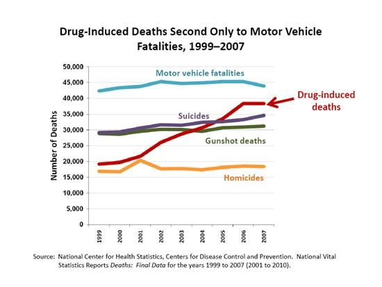 drug induced deaths second only to motor vehicle fatalities  drug induced deaths second only to motor vehicle fatalities 1999 2007 the facts drugs abuse
