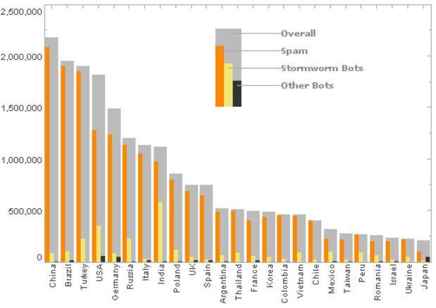 data visualisations bar graph - Google Search