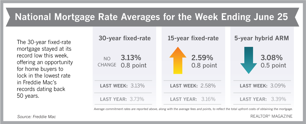 Mortgage Rates Remain At All Time Low In 2020 Mortgage Rates 30 Year Mortgage Mortgage