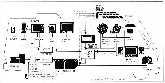 rv 12 volt dc electrical system bus conversion interior rh pinterest com