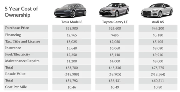 Total Cost Of Ownership Tesla Model 3 Compared With Audi A5 And Toyota Camry Toyota Camry Tesla Model Tesla
