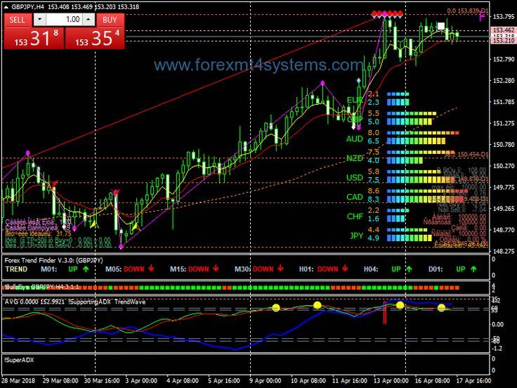 Forex Sbp Version Three Trading Strategy Forexmt4systems C