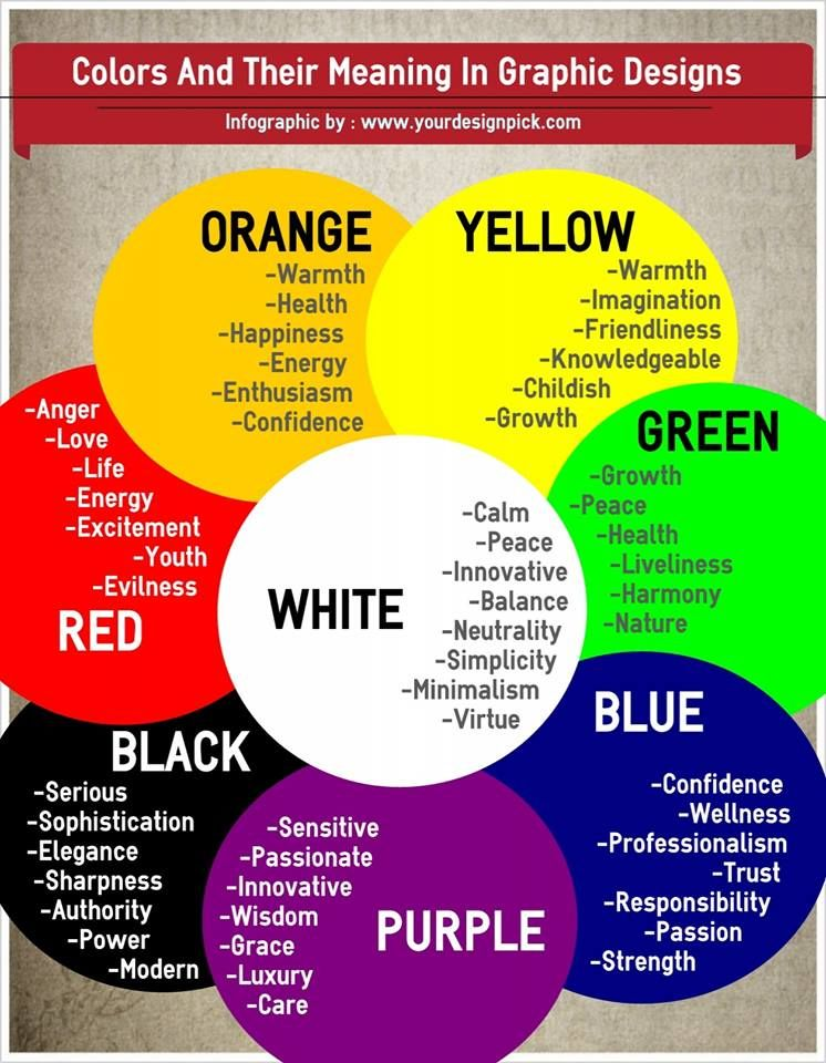 Significance Of Colors In Graphic Designs Color Meanings Aura