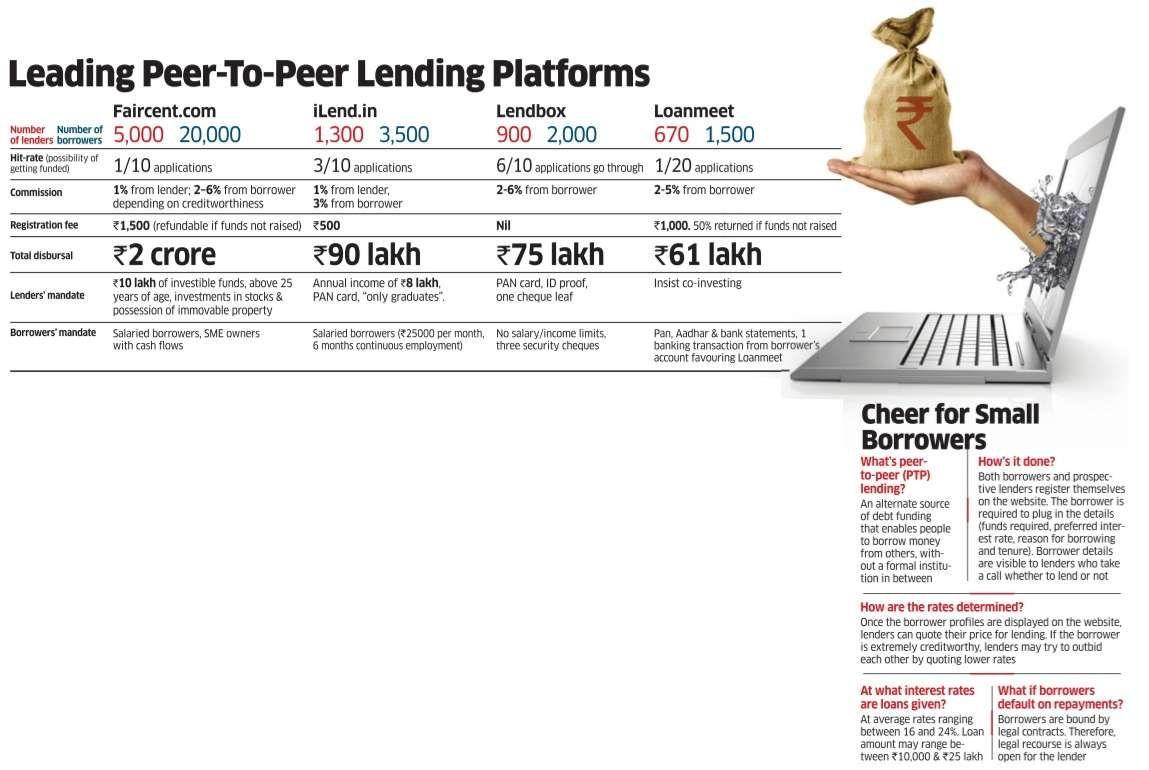 The Times Group Peer To Peer Lending Peer The Borrowers