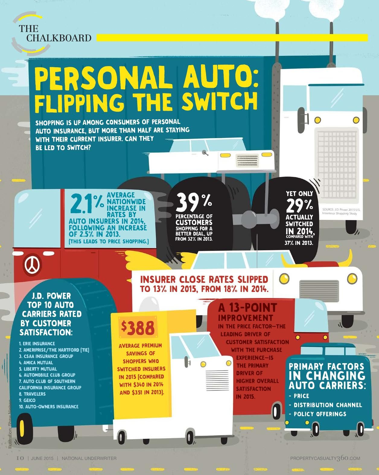 The Chalkboard Personal Auto Flipping The Switch Insurance Industry Infographic Car Insurance