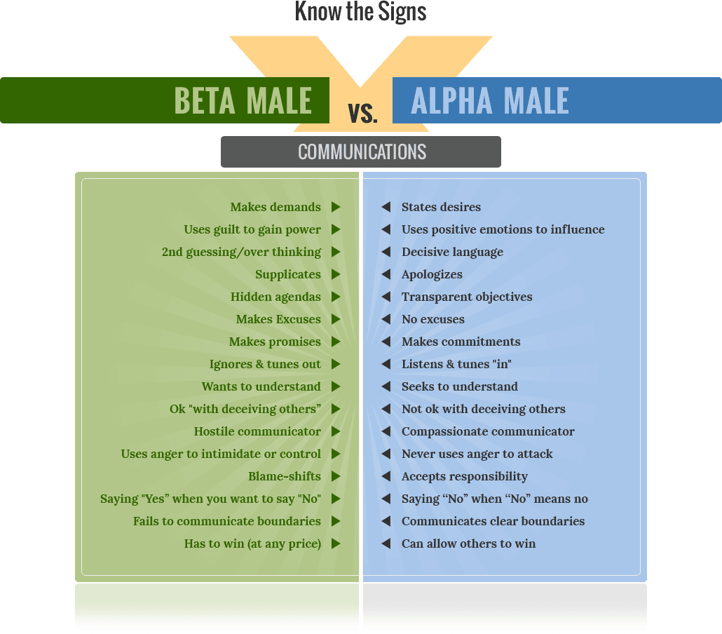 The Way Of The Alpha Male (With images) | Alpha male