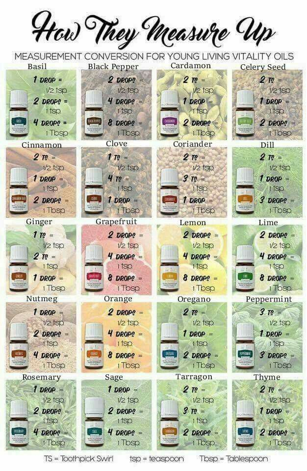 Yl vitality essential oil conversion chart smiledrop kathyb also rh pinterest