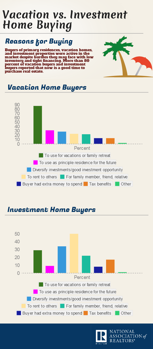 Infographic Reasons To Buy A Second Home Vacation Buyers Vs Investment Buyers Real Estate Infographic Property Buying Guide Real Estate Tips