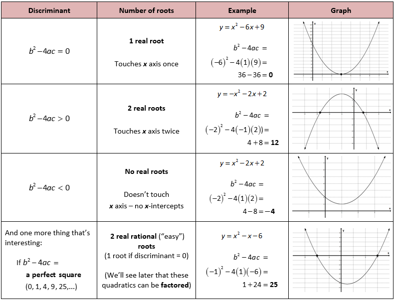 Shelovesmath is a great resource for students who tend to be – The Quadratic Formula and the Discriminant Worksheet