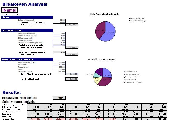 Break Even Analysis Excel Template Accounting Templates