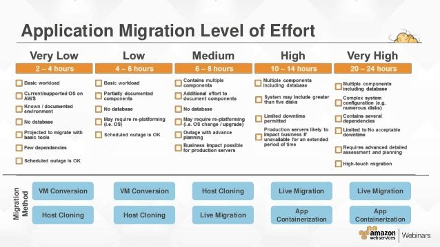 aws migration planning roadmap 16 638jpg 638359