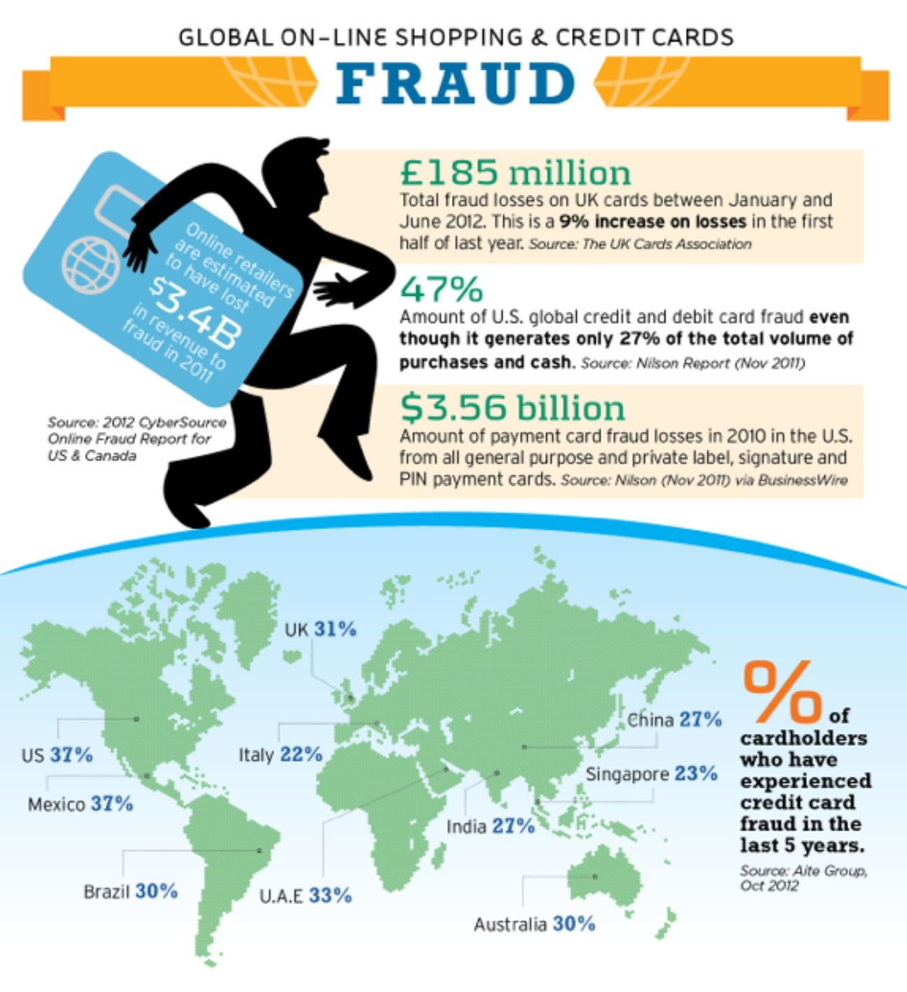 Infographics Global On Line Shopping Credit Cards Fraud Credit Card Fraud Fraud Infographic
