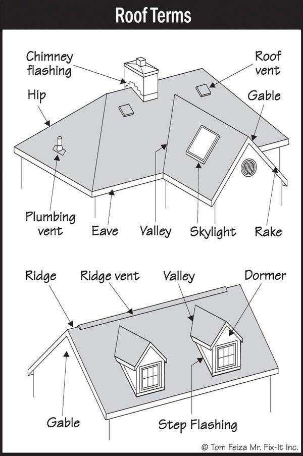 Best Image Result For Roof Basic Terms Plumbing Vent Ridge 400 x 300