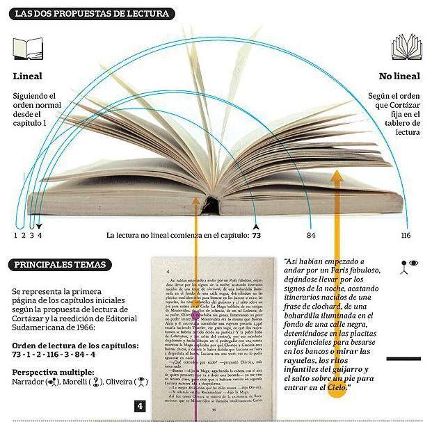 """""""Rayuela"""" y sus propuestas de lectura #Infografia."""