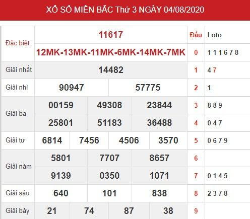 Thống kê xsmb ngày 5/8/2020 - Dự đoán xsmb thứ 4 hôm nay