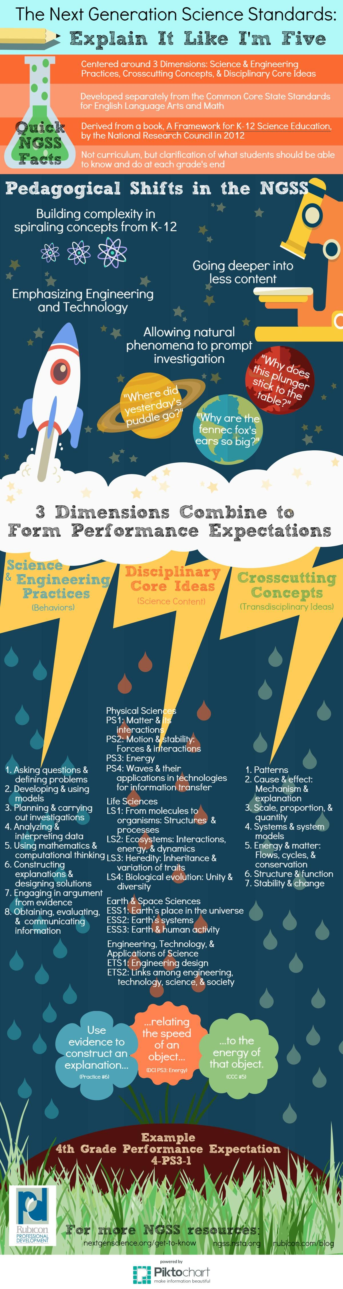 Ngss Infographic Understand Facts Shifts And 3