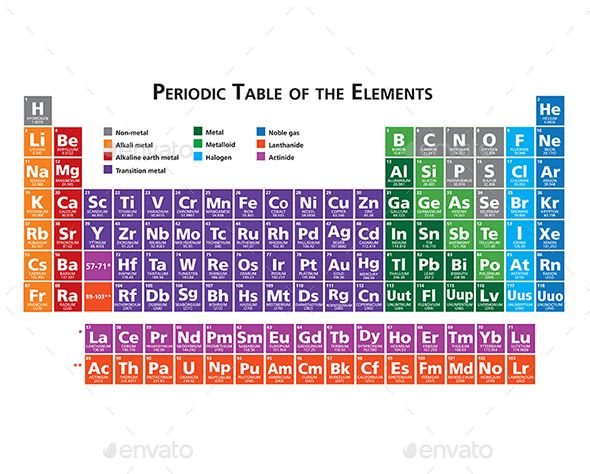 Periodic Table of the Elements Vector EPS Vector Graphics - best of periodic table of elements vector