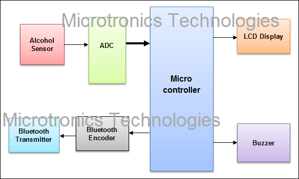 Android Based Alcohol Detection System Using Bluetooth Technology Microtronics Technologies Bluetooth Technology Technology Alcohol