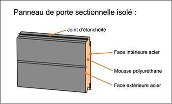 Top Portes De Garage SectionnellesPanneau De Porte Sectionnelle - Panneau de porte