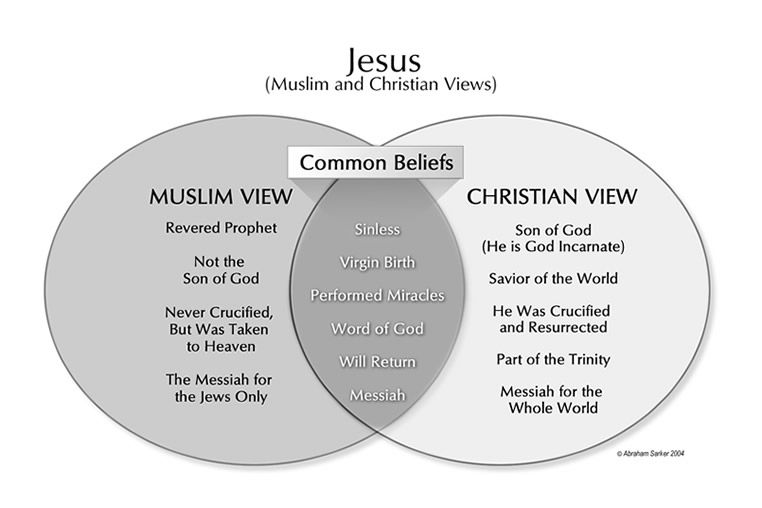 differences and similarities christianity and judaism Christianity and islam are offshoots of judaism there are many differences and many similarities, so i'll state a few of the differences central figures the founder of christianity was jesus christ and some could say paul and peter, muhammad fo.