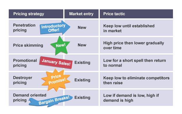 Pricing strategy, market entry and price tactics are vital ...