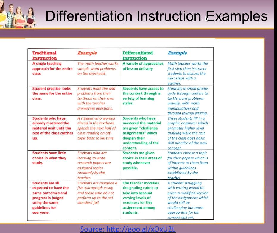 Differentiated Instruction Educational Materials Pinterest