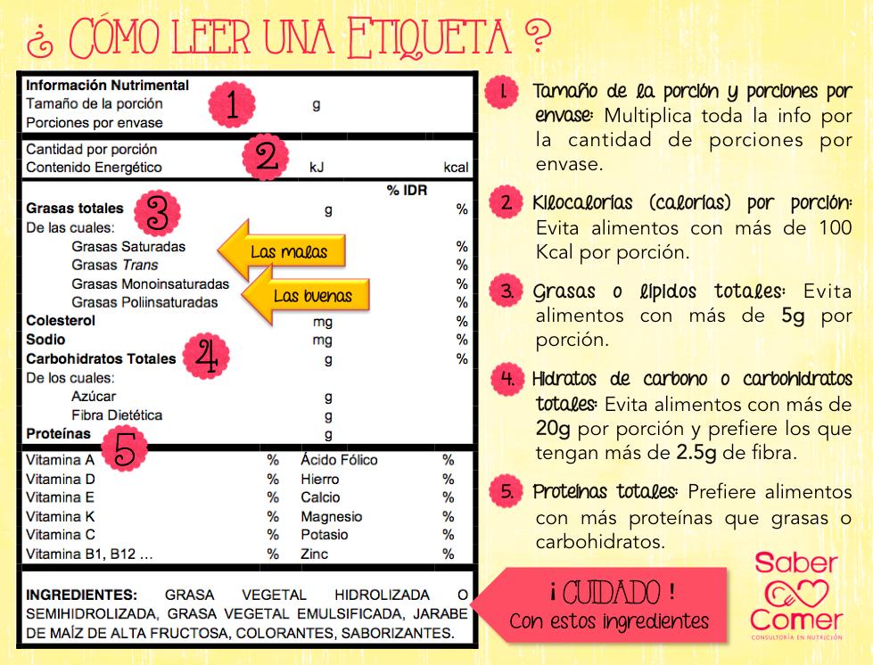 Cómo leer etiquetas de información nutrimental? | Saber Comer ...