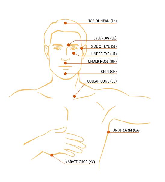 collarbone de pierdere în greutate)