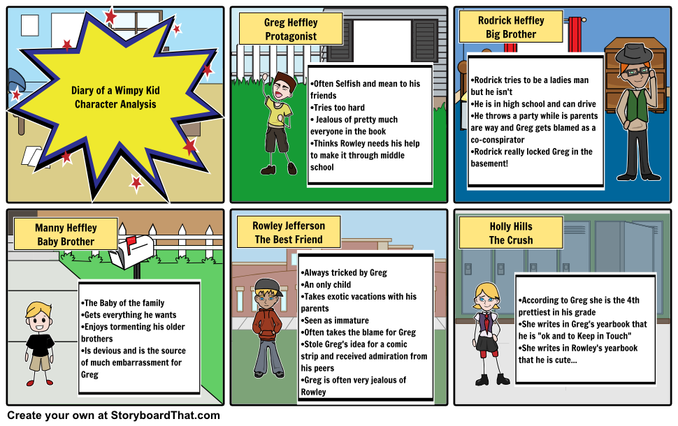 Diary of a wimpy kid character analysis greg heffley protagonist diary of a wimpy kid character analysis greg heffley protagonist often selfish and mean to solutioingenieria Gallery