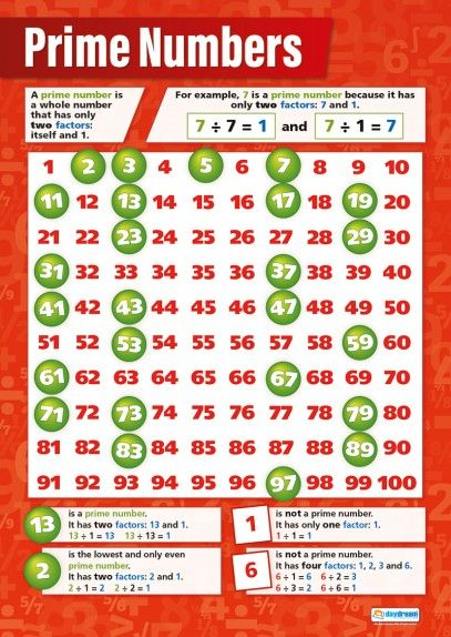 Prime Numbers Poster Teaching Math Studying Math Math Methods