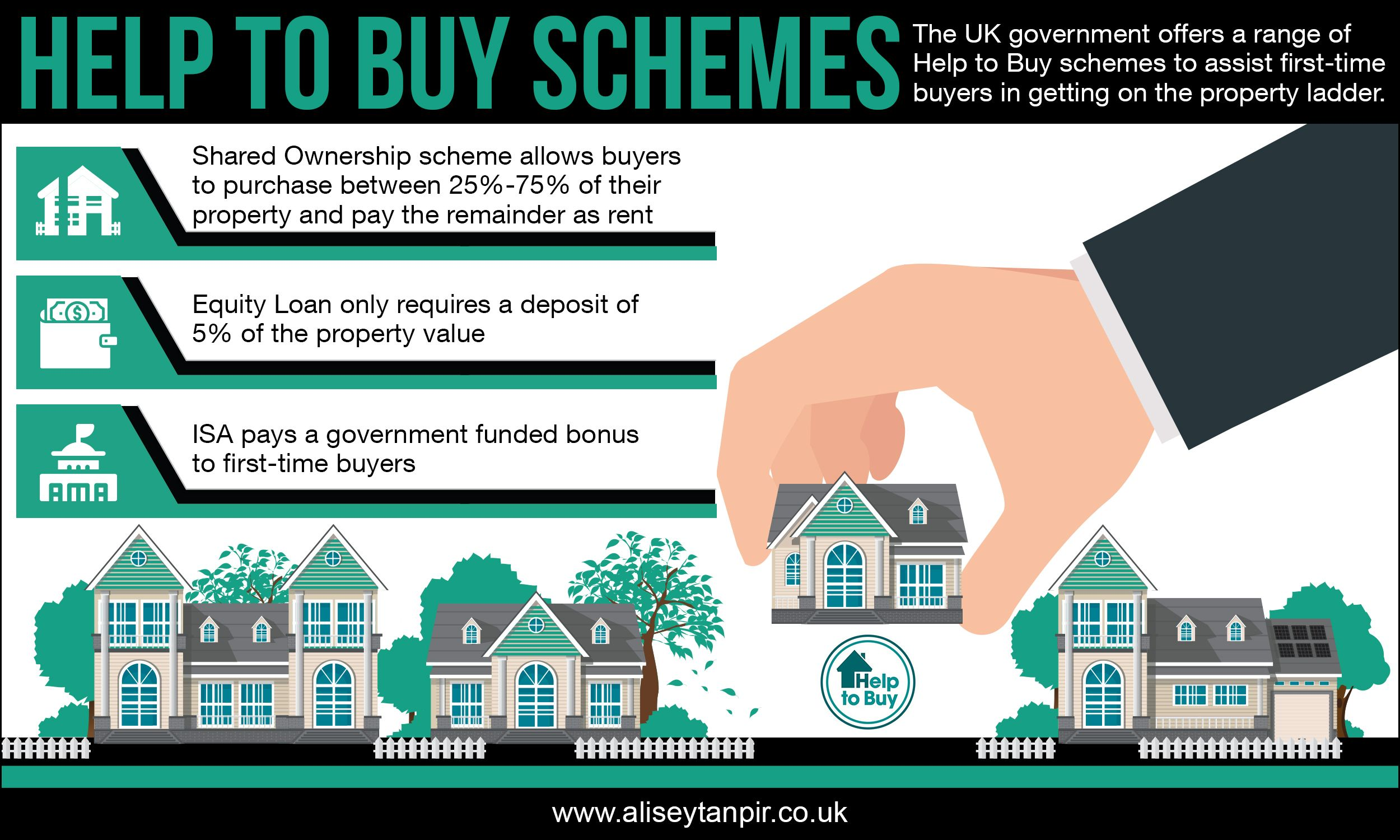 Help To Buy Schemes First Time New Builds Investment Property