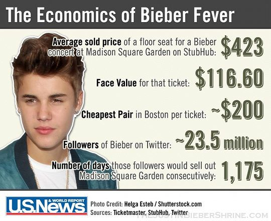 The economics of bieber fever fashion pinterest justin bieber the economics of bieber fever m4hsunfo