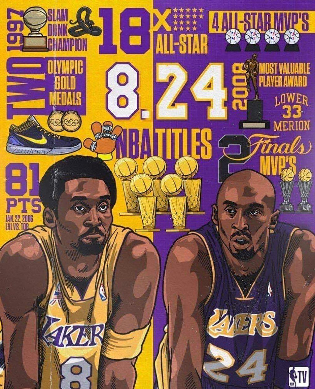 1 350 Likes 2 Comments Lakersbackintime16x Lakersbackintime On Instagram Kobe 8 24 Nba Kobe Bryant Poster Kobe Bryant Pictures Kobe Bryant Wallpaper