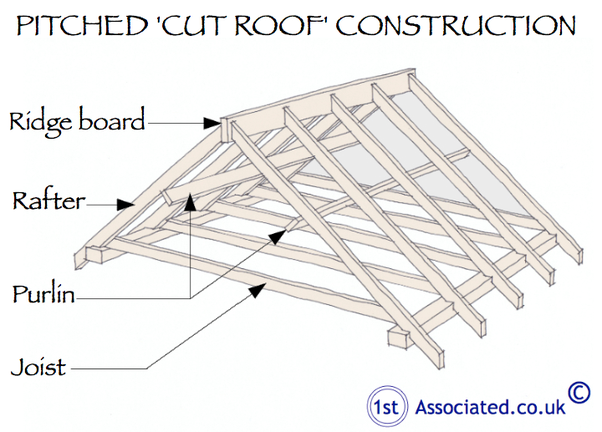 Lysaght Purlins And Girts Are Light Weight Structural Steel Sections Designed For Strength And Durability We Manu Roof Trusses Roof Construction Roof Framing