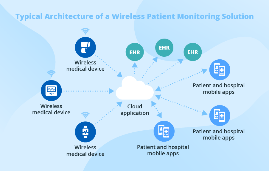 Wireless Patient Monitoring Solutions Quick Overview Wireless Solutions Data Transmission