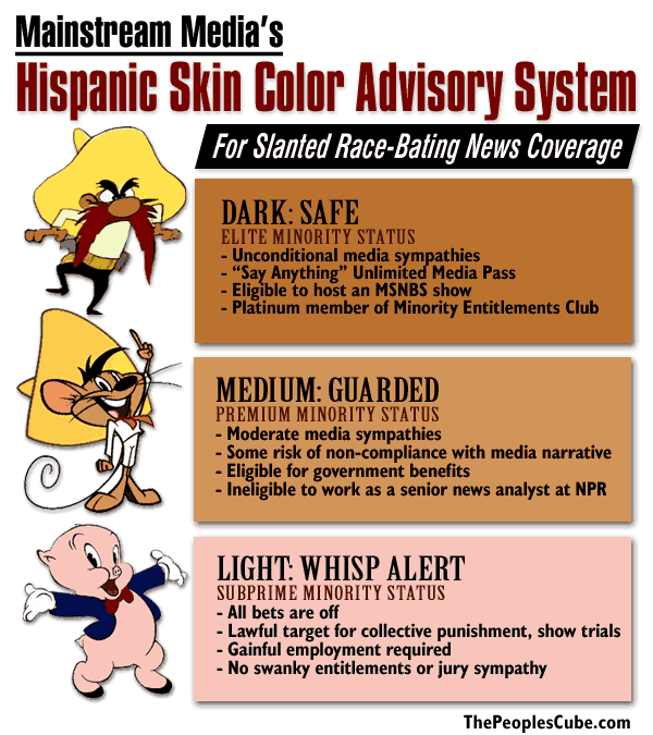 Hispanic Skin Color Advisory System How To Speak Spanish Skin Color Skin Color Chart