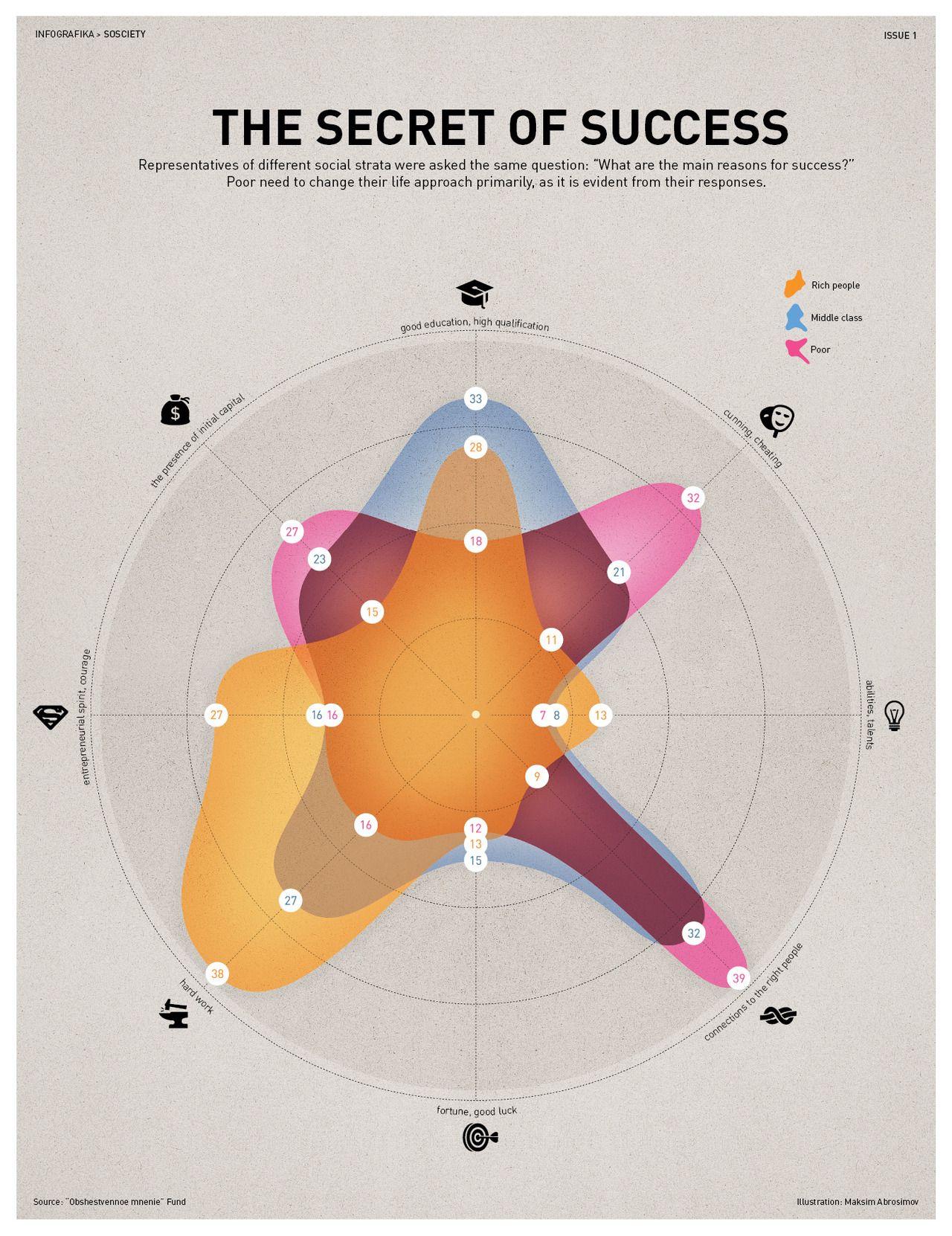 The Secret Of Success Data Visualization Design Data