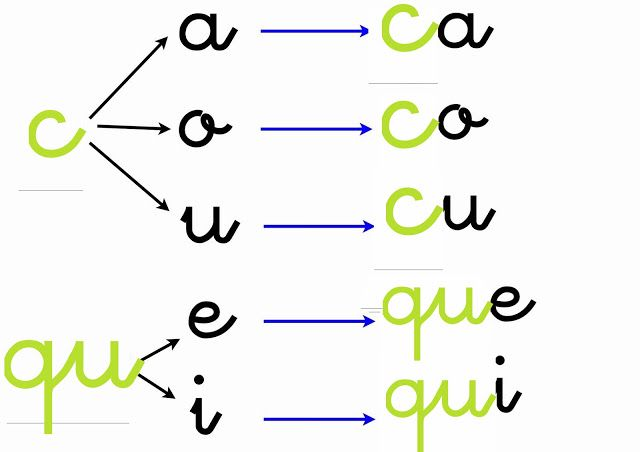 Escuela Bloguera Ortografía Ca Co Cu Que Qui Ortografía Lectura Y Escritura Practicas Del Lenguaje