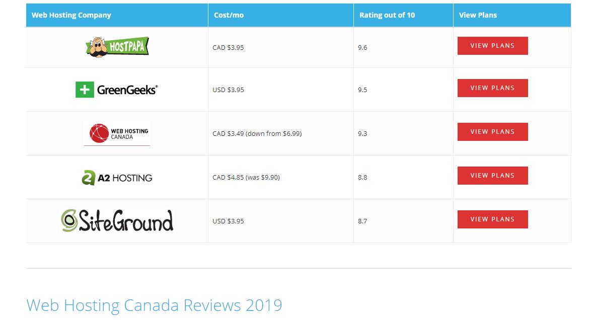 27++ Best web hosting canada viral