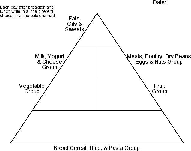 Blank-Food-Guide-Pyramid | School Printables | Pinterest
