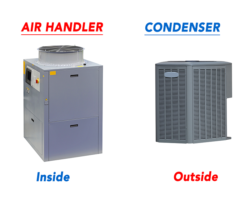 Air Handler vs Condenser What's the Difference Locker