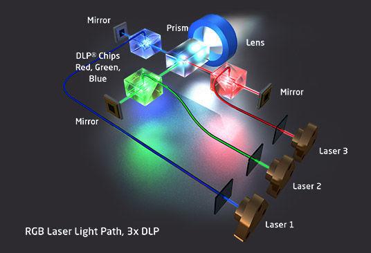 Projector Splitting Rgb Diagram Google Search Blue Mirrors Laser Lights Projector