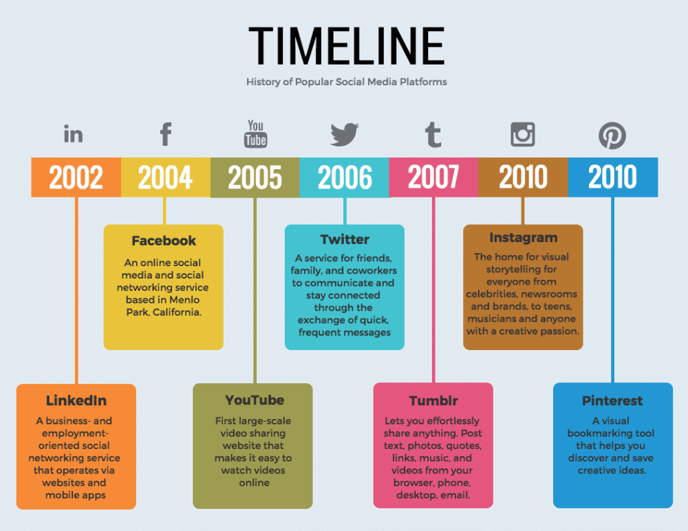 timeline of events infographic google search design example