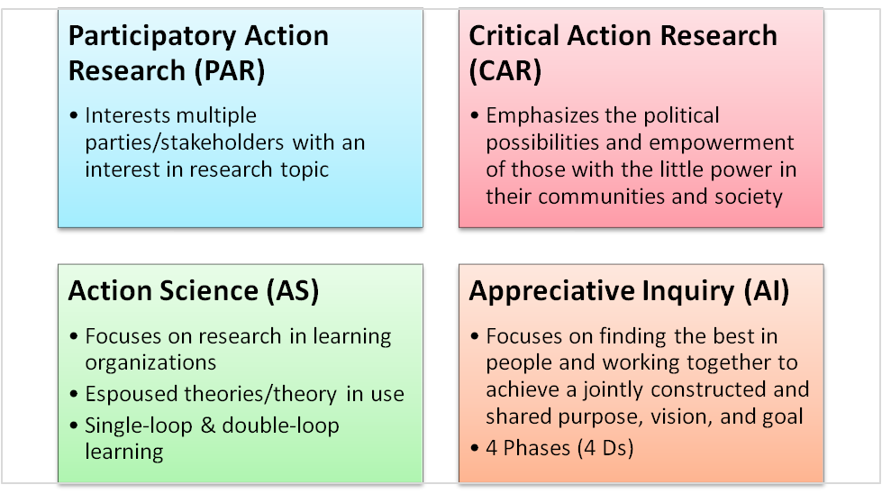 4 types of research