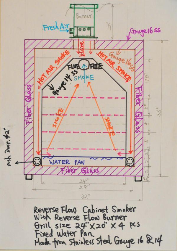 reverse flow cabinet smoker plans mail cabinet insulated cabinet smoker plans Cabinet Style Smoker Reverse Flow