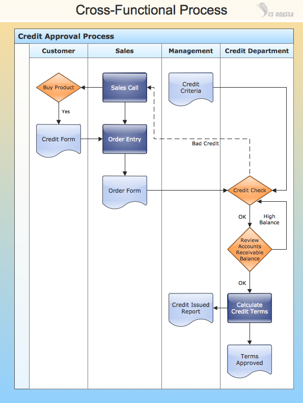 Conceptdraw Samples  Business Processes  Flow Charts  Sample