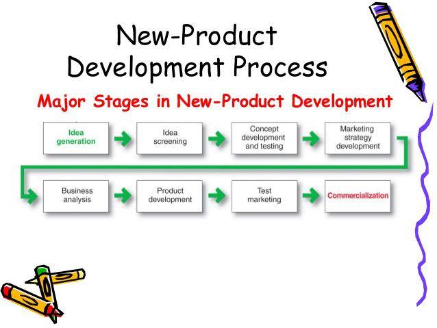 Building An Effective Newproductdevelopment Strategy Like A Pro New Product Development Product Development Process Strategies