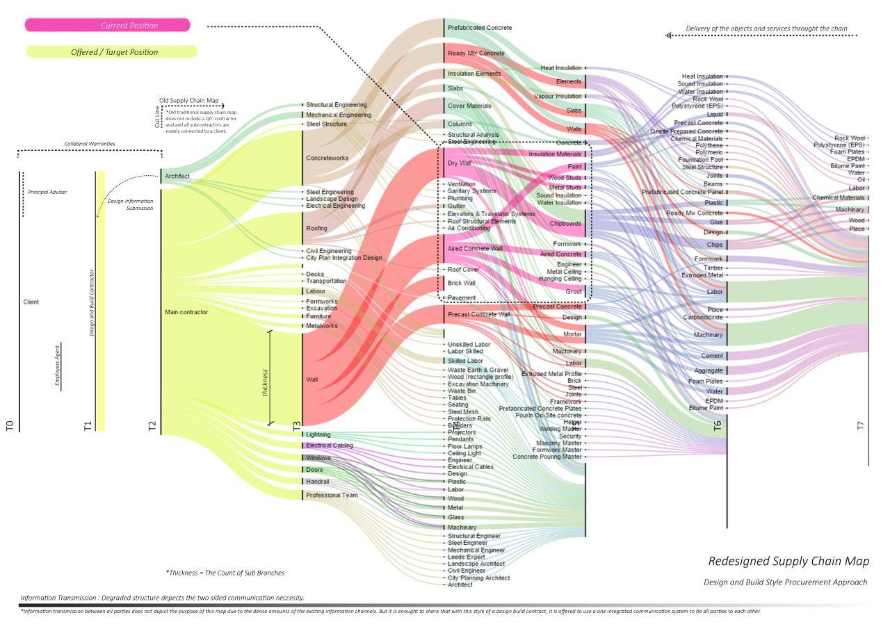 Sankey diagrams mood board pinterest sankey diagram pooptronica
