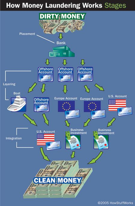 How Money Laundering Works Money Laundering How To Get Money Finance Investing
