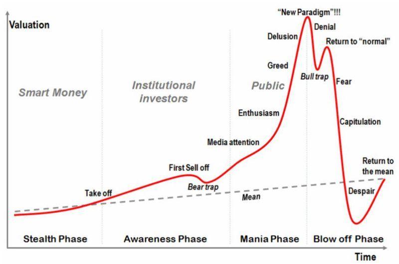 Gold bear trap http\/\/wwwetf-corner\/markets\/2011\/08\/gld-gold - bubble chart